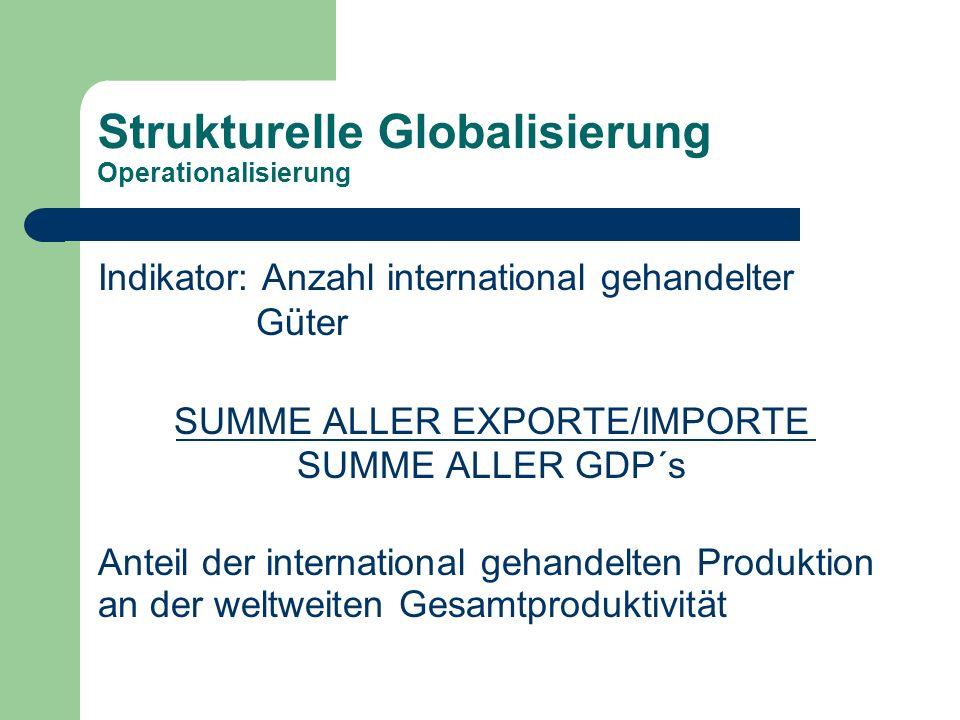 Strukturelle Globalisierung Operationalisierung Indikator: Anzahl international gehandelter Güter SUMME ALLER EXPORTE/IMPORTE SUMME ALLER GDP´s Anteil