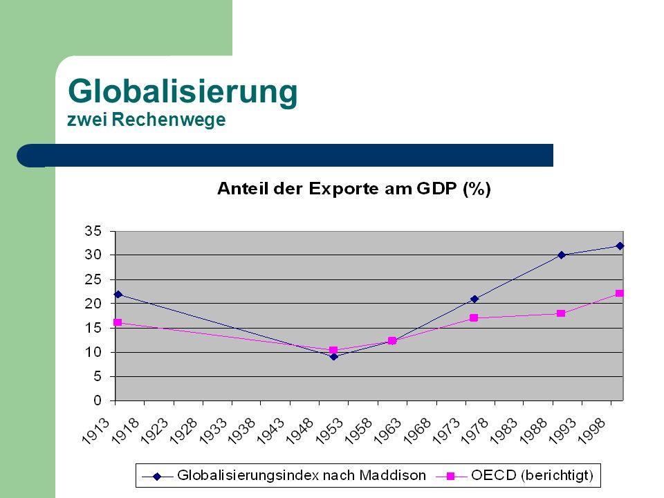 Gliederung 1.Einleitung / Definitionen 2. Globalisierung – eine Frage der Perspektive.
