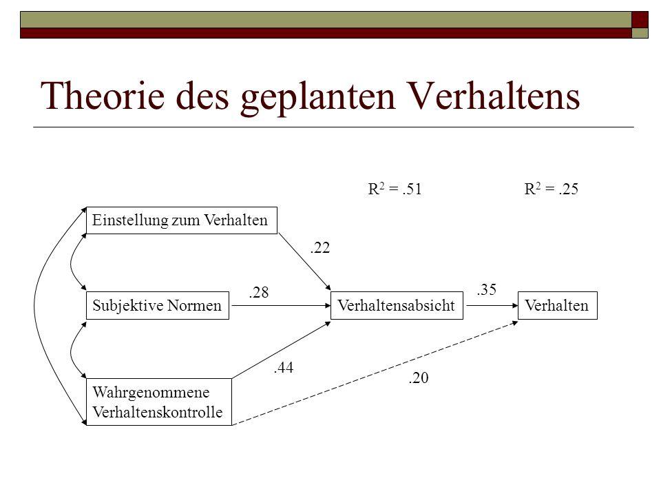 Theorie des geplanten Verhaltens Einstellung zum Verhalten Subjektive Normen Wahrgenommene Verhaltenskontrolle VerhaltensabsichtVerhalten.22.28.44.20.35 R 2 =.51R 2 =.25