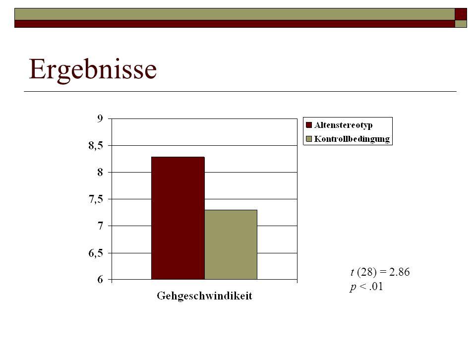 Ergebnisse t (28) = 2.86 p <.01