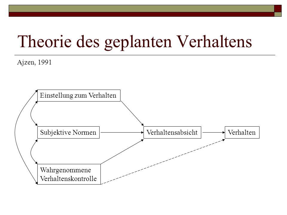 Theorie des geplanten Verhaltens Einstellung zum Verhalten Subjektive Normen Wahrgenommene Verhaltenskontrolle VerhaltensabsichtVerhalten Ajzen, 1991
