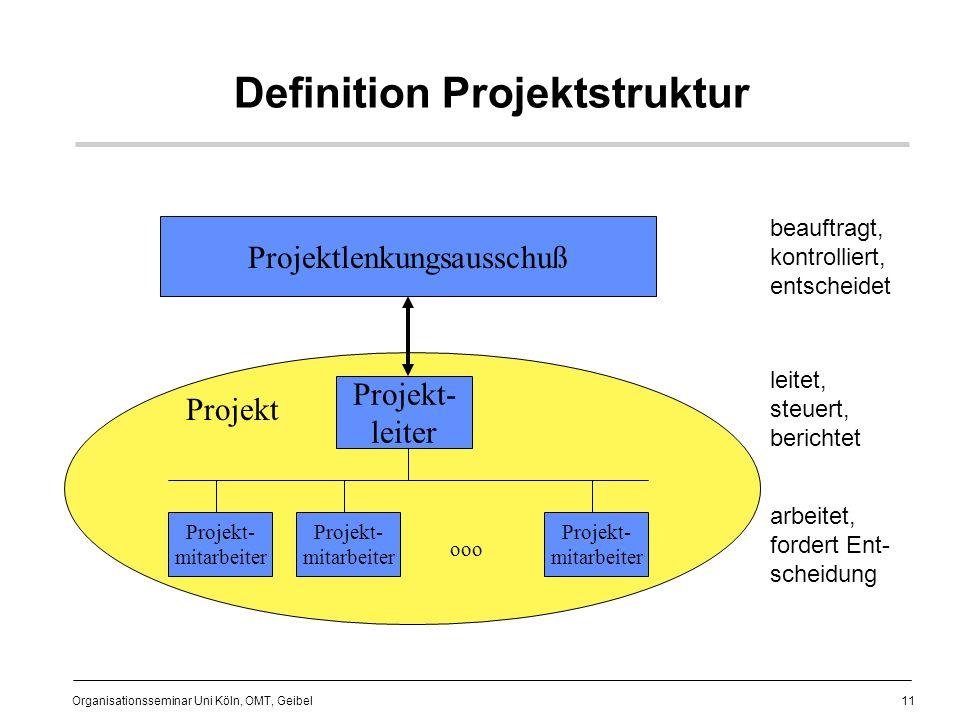 11 Organisationsseminar Uni Köln, OMT, Geibel Definition Projektstruktur Projektlenkungsausschuß Projekt- leiter Projekt- mitarbeiter Projekt ooo beauftragt, kontrolliert, entscheidet leitet, steuert, berichtet arbeitet, fordert Ent- scheidung
