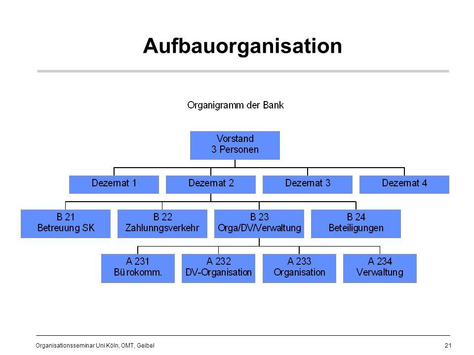 21 Organisationsseminar Uni Köln, OMT, Geibel Aufbauorganisation