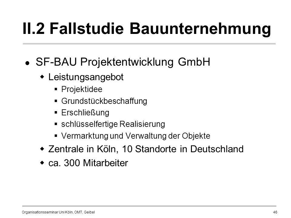 46 Organisationsseminar Uni Köln, OMT, Geibel II.2 Fallstudie Bauunternehmung SF-BAU Projektentwicklung GmbH Leistungsangebot Projektidee Grundstückbeschaffung Erschließung schlüsselfertige Realisierung Vermarktung und Verwaltung der Objekte Zentrale in Köln, 10 Standorte in Deutschland ca.