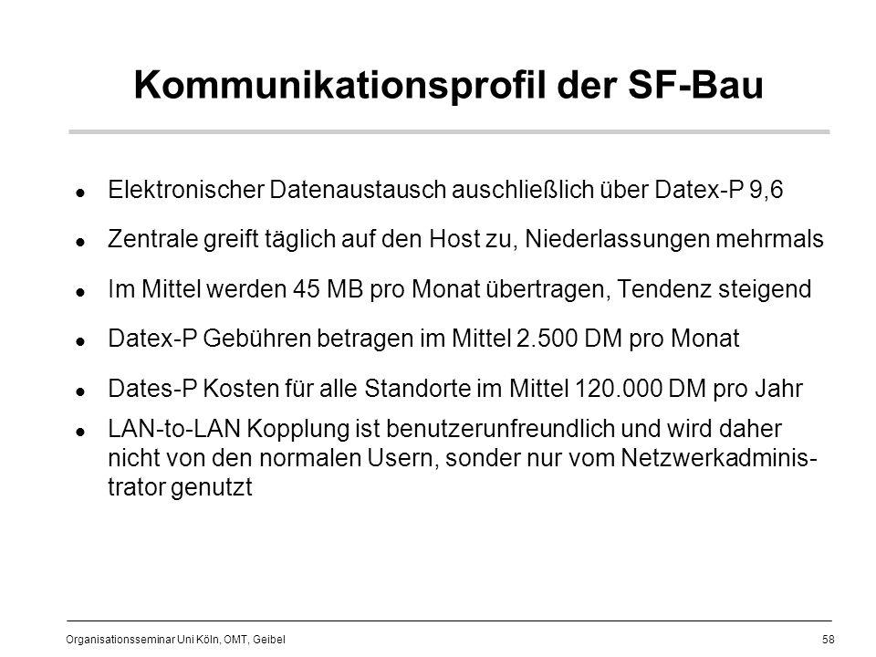 58 Organisationsseminar Uni Köln, OMT, Geibel Kommunikationsprofil der SF-Bau Elektronischer Datenaustausch auschließlich über Datex-P 9,6 Zentrale greift täglich auf den Host zu, Niederlassungen mehrmals Im Mittel werden 45 MB pro Monat übertragen, Tendenz steigend Datex-P Gebühren betragen im Mittel 2.500 DM pro Monat Dates-P Kosten für alle Standorte im Mittel 120.000 DM pro Jahr LAN-to-LAN Kopplung ist benutzerunfreundlich und wird daher nicht von den normalen Usern, sonder nur vom Netzwerkadminis- trator genutzt