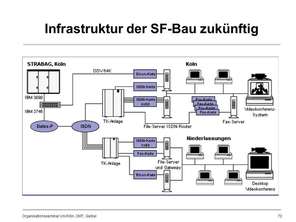 70 Organisationsseminar Uni Köln, OMT, Geibel Infrastruktur der SF-Bau zukünftig