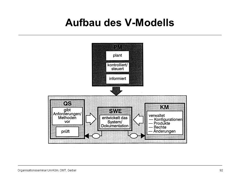 92 Organisationsseminar Uni Köln, OMT, Geibel Aufbau des V-Modells