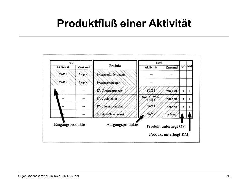 99 Organisationsseminar Uni Köln, OMT, Geibel Produktfluß einer Aktivität