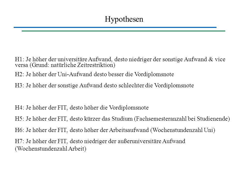 Hypothesen H1: Je höher der universitäre Aufwand, desto niedriger der sonstige Aufwand & vice versa (Grund: natürliche Zeitrestriktion) H2: Je höher d