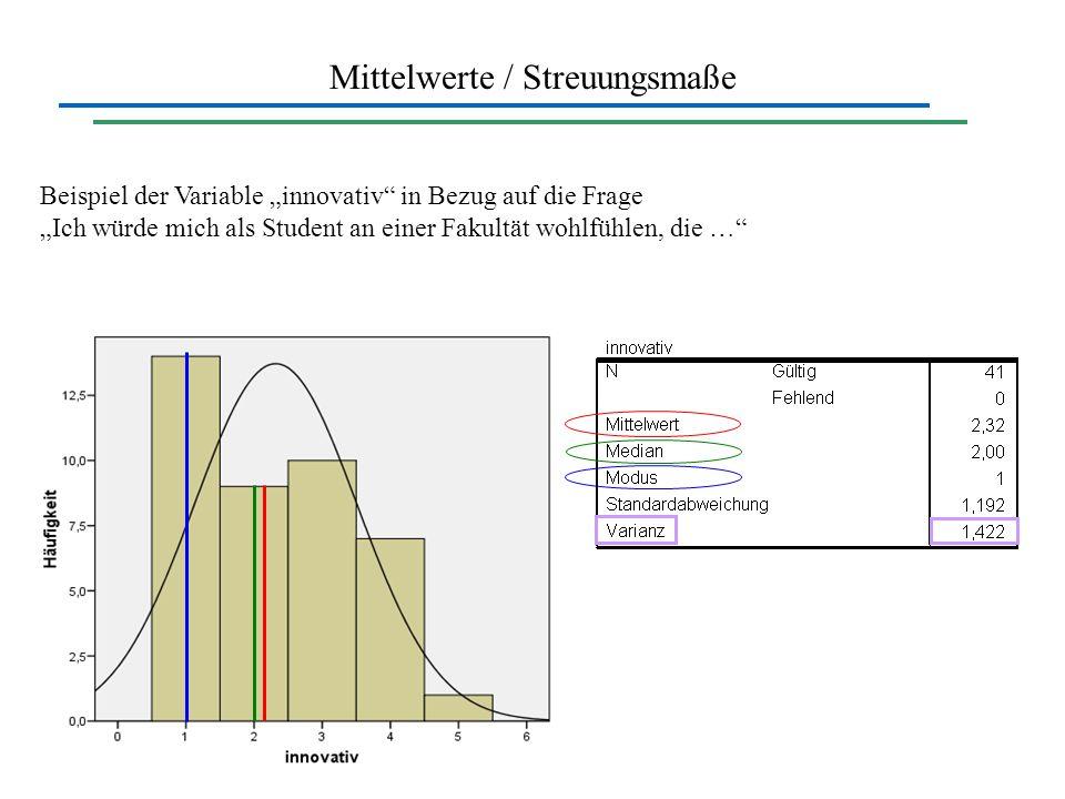Mittelwerte / Streuungsmaße Beispiel der Variable innovativ in Bezug auf die Frage Ich würde mich als Student an einer Fakultät wohlfühlen, die …