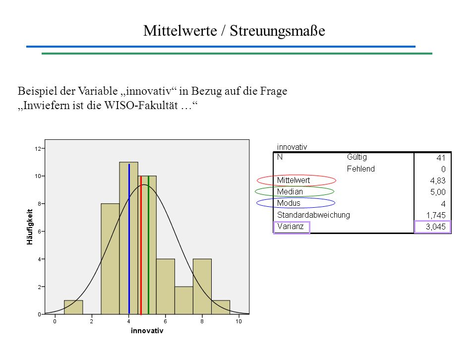 Mittelwerte / Streuungsmaße Beispiel der Variable innovativ in Bezug auf die Frage Inwiefern ist die WISO-Fakultät …
