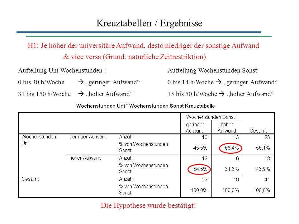 Kreuztabellen / Ergebnisse H1: Je höher der universitäre Aufwand, desto niedriger der sonstige Aufwand & vice versa (Grund: natürliche Zeitrestriktion