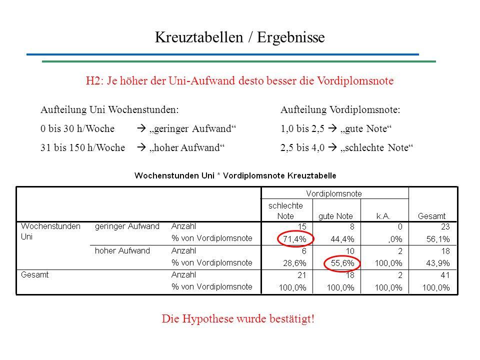 Kreuztabellen / Ergebnisse H2: Je höher der Uni-Aufwand desto besser die Vordiplomsnote Aufteilung Uni Wochenstunden:Aufteilung Vordiplomsnote: 0 bis