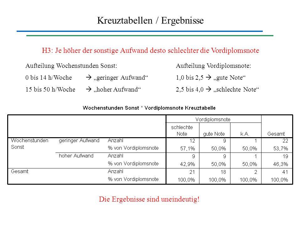 Kreuztabellen / Ergebnisse H3: Je höher der sonstige Aufwand desto schlechter die Vordiplomsnote Aufteilung Wochenstunden Sonst:Aufteilung Vordiplomsn