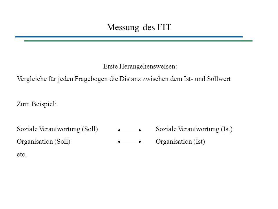 Messung des FIT Erste Herangehensweisen: Vergleiche für jeden Fragebogen die Distanz zwischen dem Ist- und Sollwert Zum Beispiel: Soziale Verantwortun
