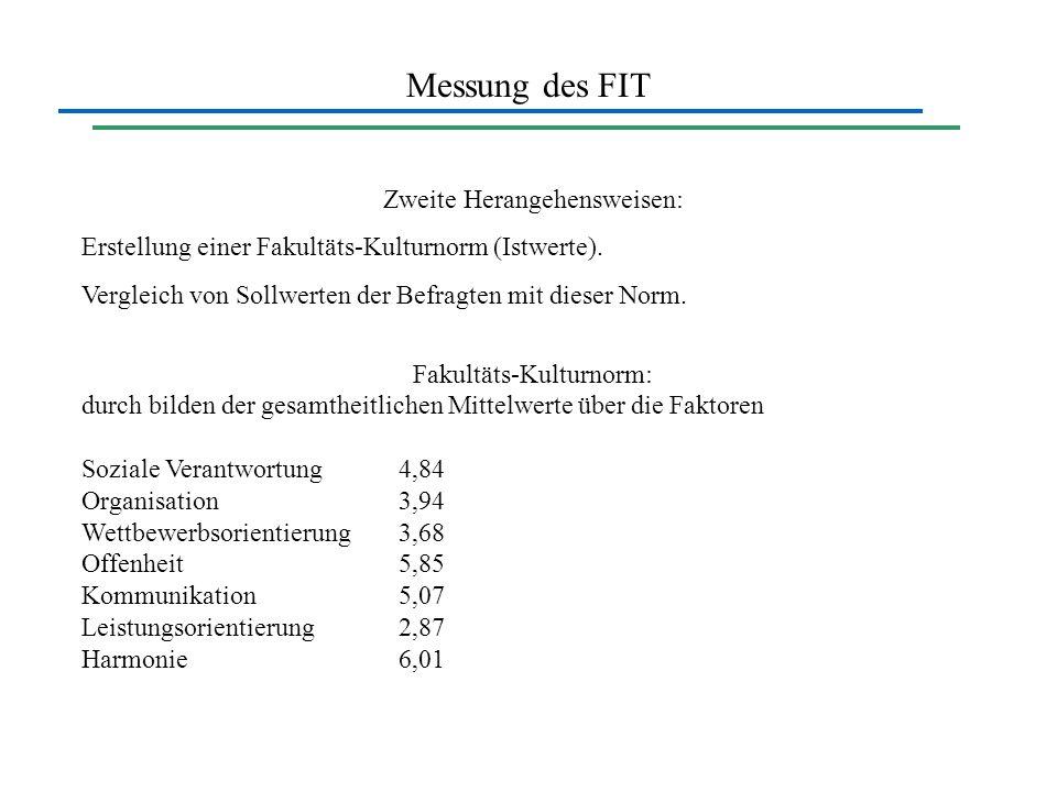 Messung des FIT Zweite Herangehensweisen: Erstellung einer Fakultäts-Kulturnorm (Istwerte). Vergleich von Sollwerten der Befragten mit dieser Norm. Fa