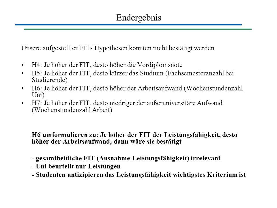 Unsere aufgestellten FIT- Hypothesen konnten nicht bestätigt werden H4: Je höher der FIT, desto höher die Vordiplomsnote H5: Je höher der FIT, desto k