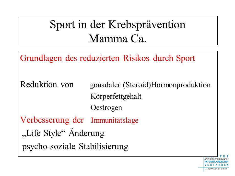Sport in der Krebsprävention Mamma Ca. Grundlagen des reduzierten Risikos durch Sport Reduktion von gonadaler (Steroid)Hormonproduktion Körperfettgeha