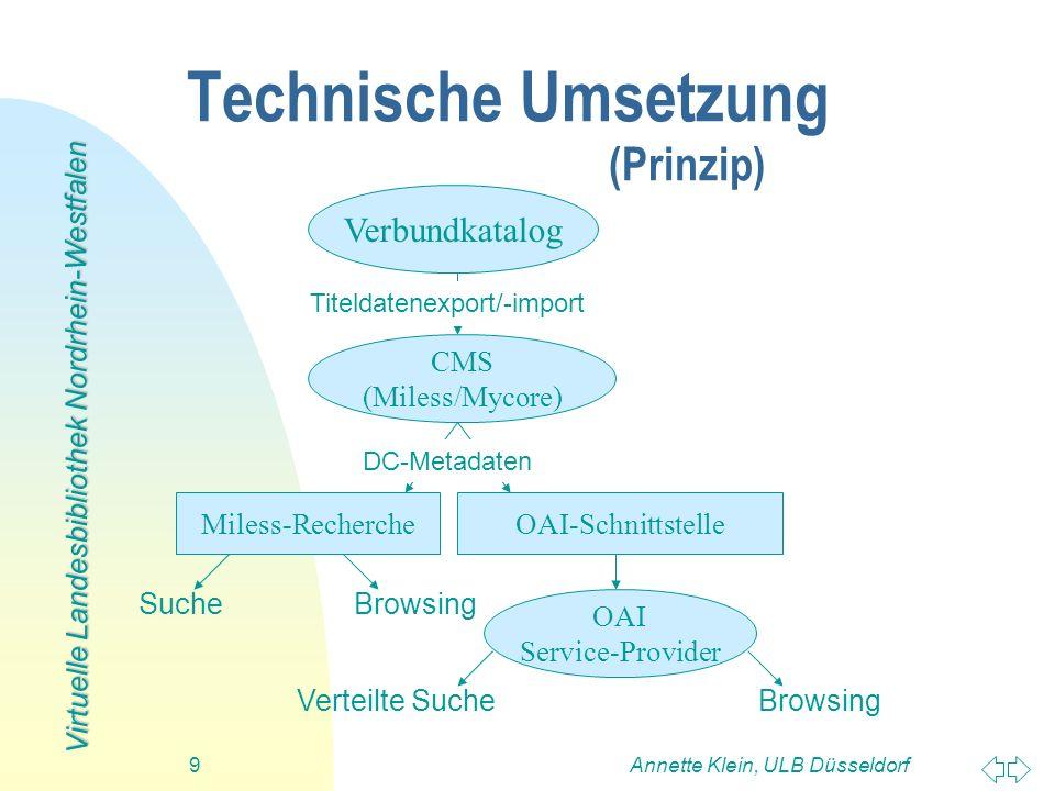 Virtuelle Landesbibliothek Nordrhein-Westfalen Annette Klein, ULB Düsseldorf9 Miless-Recherche SucheBrowsing Technische Umsetzung (Prinzip) OAI-Schnit