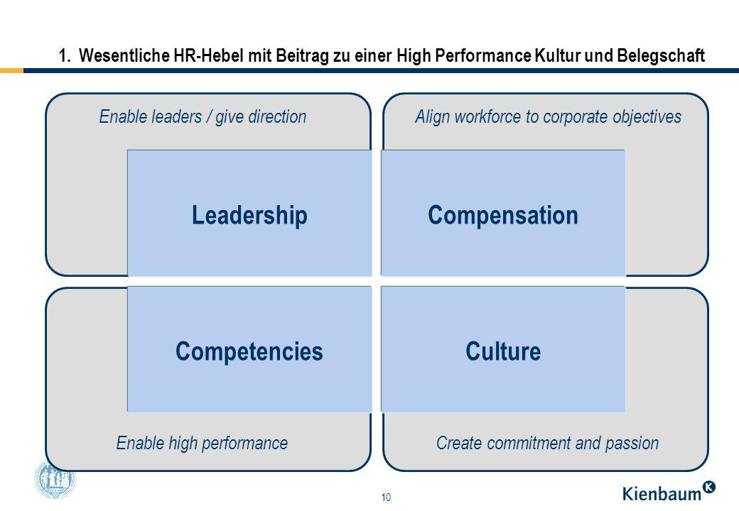 10 1.Wesentliche HR-Hebel mit Beitrag zu einer High Performance Kultur und Belegschaft LeadershipCompensation CompetenciesCulture Enable leaders / giv
