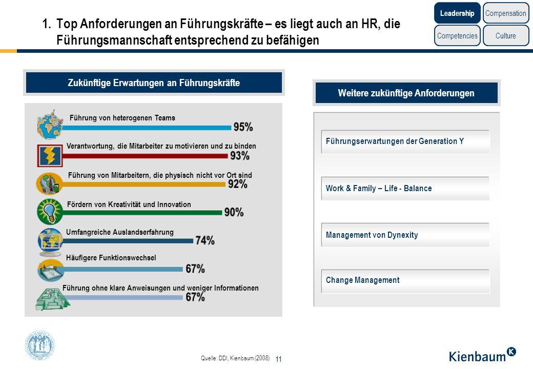 11 Quelle: DDI, Kienbaum (2008) Führung von heterogenen Teams Führung von Mitarbeitern, die physisch nicht vor Ort sind Fördern von Kreativität und In