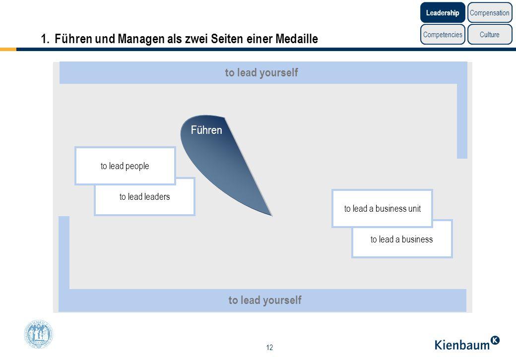 12 to lead leaders 1.Führen und Managen als zwei Seiten einer Medaille to lead people to lead a business to lead a business unit Führen Managen to lea
