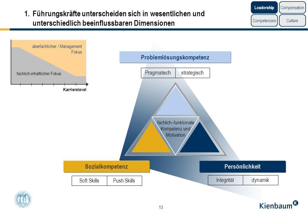 13 1.Führungskräfte unterscheiden sich in wesentlichen und unterschiedlich beeinflussbaren Dimensionen Problemlösungskompetenz fachlich–funktionale Ko