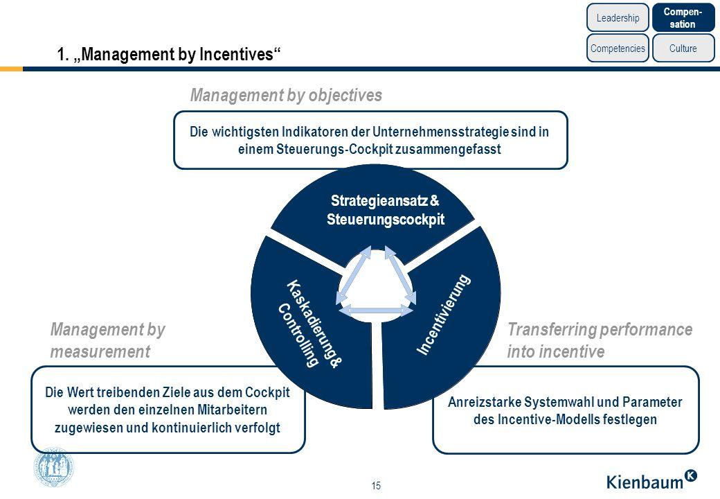 15 1. Management by Incentives Strategieansatz& Steuerungscockpit Incentivierung Kaskadierung & Controlling Strategieansatz & Steuerungscockpit Incent