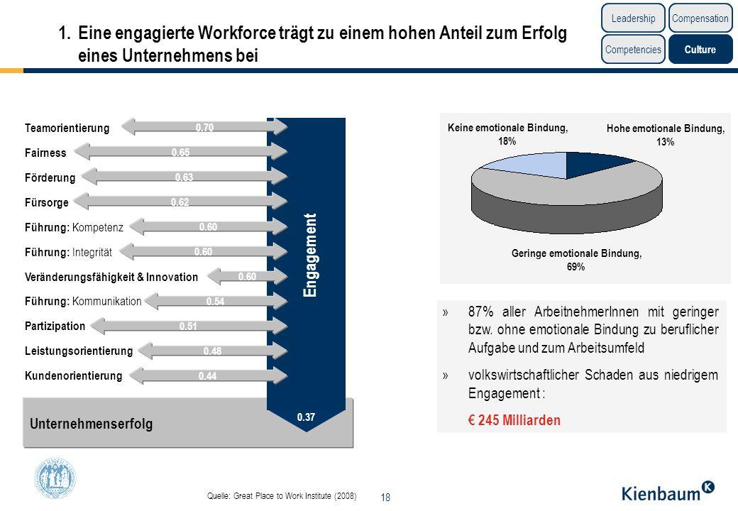 18 Unternehmenserfolg 1.Eine engagierte Workforce trägt zu einem hohen Anteil zum Erfolg eines Unternehmens bei Quelle: Great Place to Work Institute
