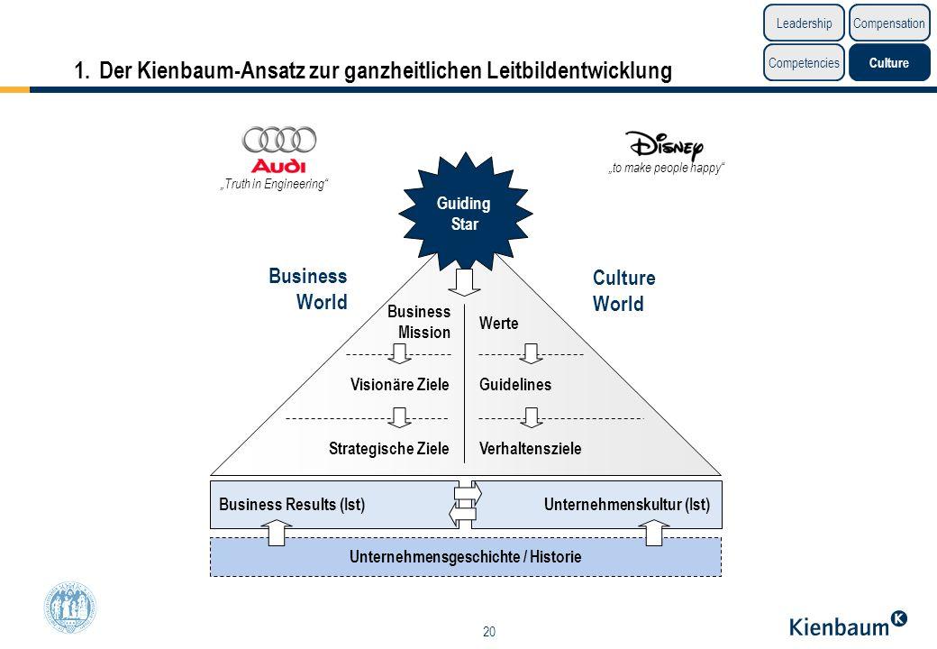 20 1.Der Kienbaum-Ansatz zur ganzheitlichen Leitbildentwicklung Business Results (Ist) Unternehmenskultur (Ist) Unternehmensgeschichte / Historie Busi