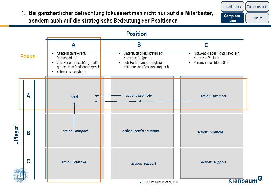 23 Player Position A B C Strategisch relevant / value added Job-Performance hängt maß- geblich vom Positionsträger ab schwer zu rekrutieren Unterstütz
