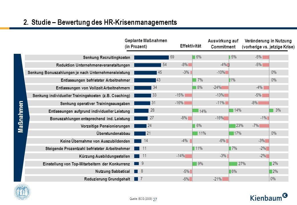 27 Effektivität Auswirkung auf Commitment Veränderung in Nutzung (vorherige vs. jetzige Krise) Senkung Recruitingkosten 696%5%-5% Reduktion Unternehme