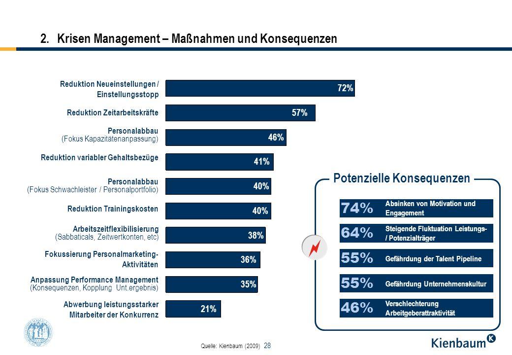 28 64% 55% 46% 74% 2. Krisen Management – Maßnahmen und Konsequenzen Reduktion Neueinstellungen / Einstellungsstopp Reduktion Zeitarbeitskräfte Person