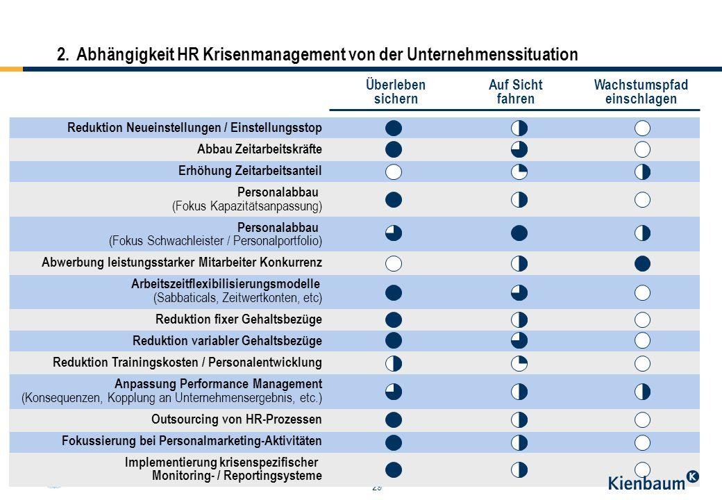 29 2.Abhängigkeit HR Krisenmanagement von der Unternehmenssituation Reduktion Neueinstellungen / Einstellungsstop Abbau Zeitarbeitskräfte Erhöhung Zei