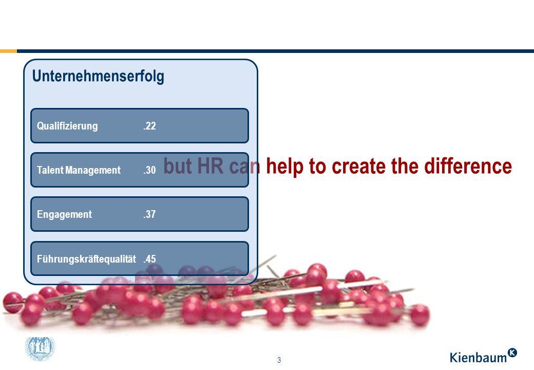 3 but HR can help to create the difference Unternehmenserfolg Engagement.37 Qualifizierung.22 Talent Management.30 Führungskräftequalität.45