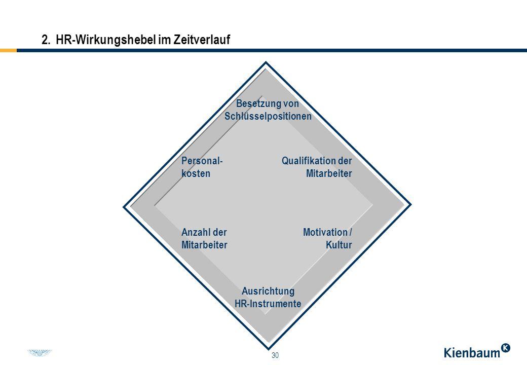 30 2.HR-Wirkungshebel im Zeitverlauf Personalressourcen Qualifikation der Mitarbeiter Engagement / Kultur Ausrichtung HR-Instrumente Besetzung von Sch