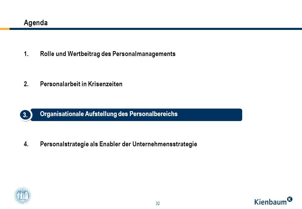 32 1.Rolle und Wertbeitrag des Personalmanagements 2.Personalarbeit in Krisenzeiten 3.Organisationale Aufstellung des Personalbereichs 4.Personalstrat