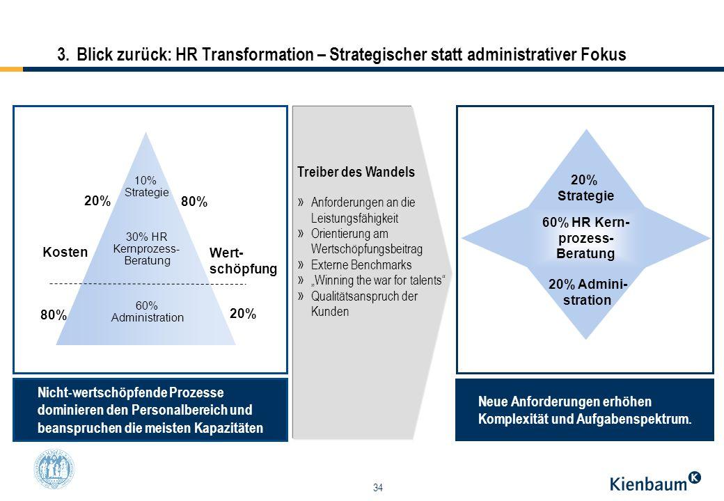 34 3. Blick zurück: HR Transformation – Strategischer statt administrativer Fokus 20% Strategie 60% HR Kern- prozess- Beratung 20% Admini- stration Ko
