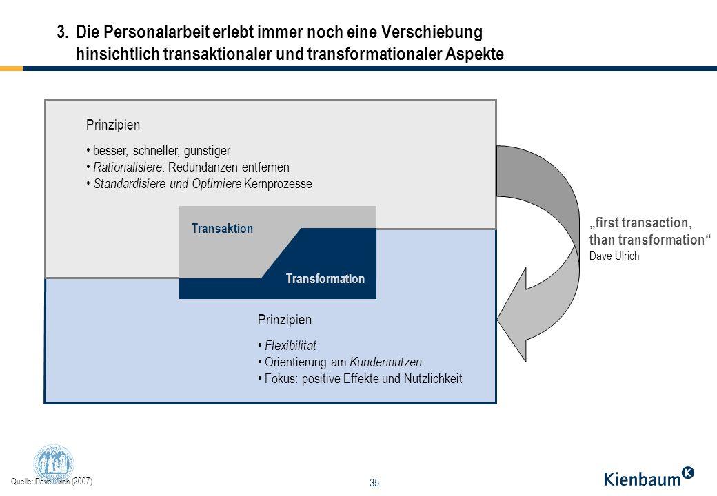 35 3.Die Personalarbeit erlebt immer noch eine Verschiebung hinsichtlich transaktionaler und transformationaler Aspekte Transaktion Transformation Pri