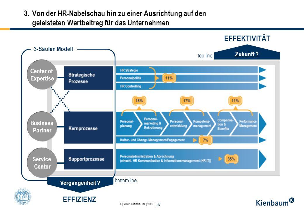 37 3.Von der HR-Nabelschau hin zu einer Ausrichtung auf den geleisteten Wertbeitrag für das Unternehmen Zukunft ? Vergangenheit ? EFFEKTIVITÄT EFFIZIE