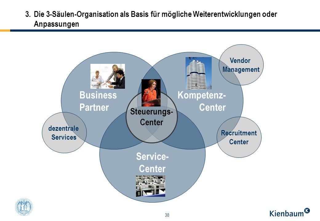 38 3. Die 3-Säulen-Organisation als Basis für mögliche Weiterentwicklungen oder Anpassungen Business Partner Kompetenz- Center Service- Center Steueru