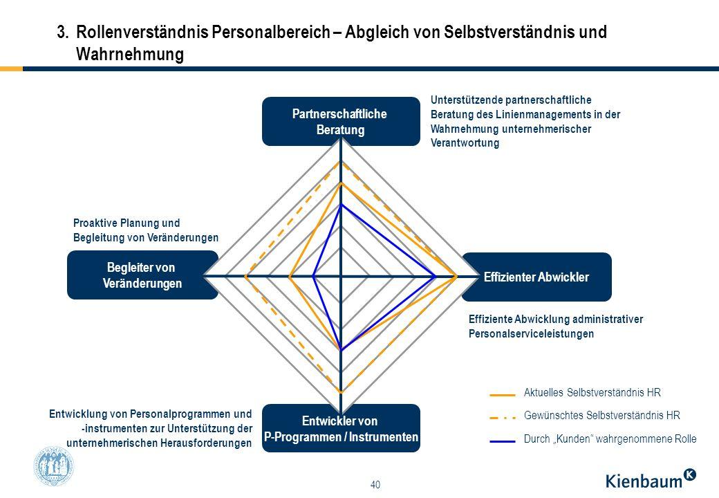 40 Partnerschaftliche Beratung Entwickler von P-Programmen / Instrumenten Effizienter Abwickler Begleiter von Veränderungen 3.Rollenverständnis Person