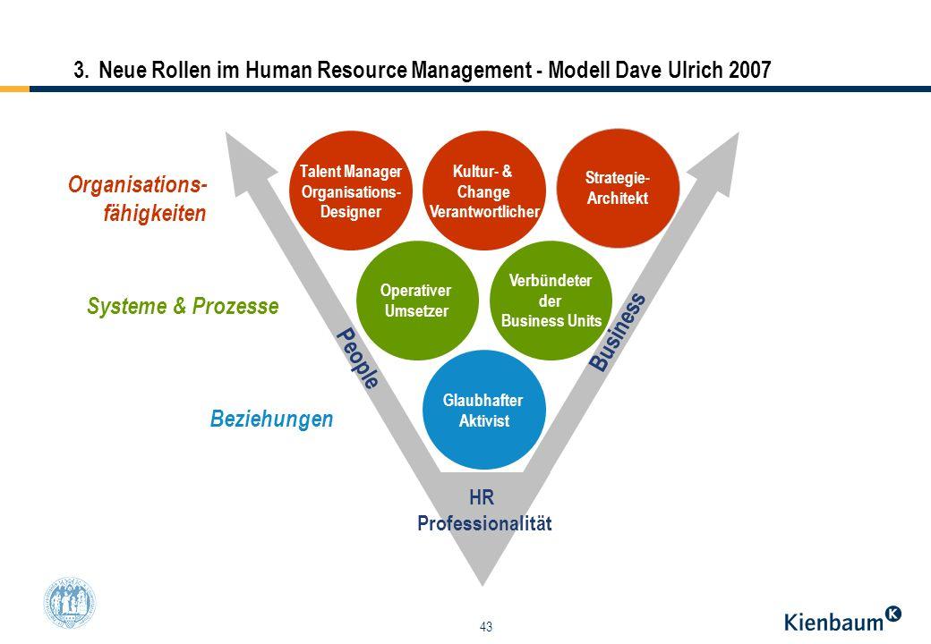 43 3.Neue Rollen im Human Resource Management - Modell Dave Ulrich 2007 Talent Manager Organisations- Designer Strategie- Architekt Kultur- & Change V
