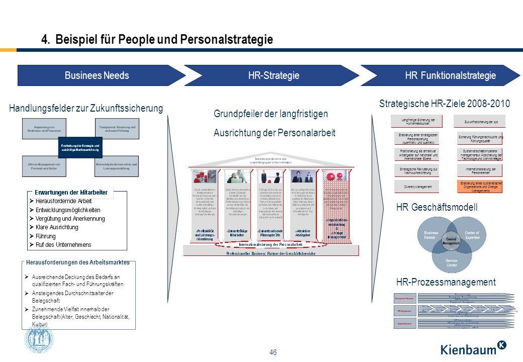 46 Personal- marketing & Rekrutierung Personalstrategie HR Kommunikation HR Administration & Abrechnung Engagement Management Strategische Personalpla