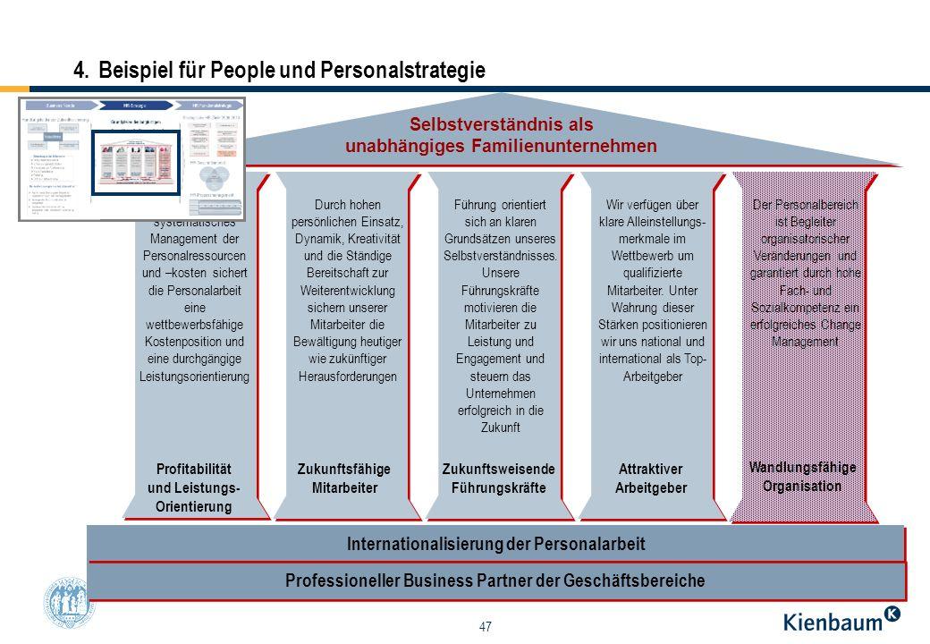 47 Profitabilität und Leistungs- Orientierung Zukunftsfähige Mitarbeiter Zukunftsweisende Führungskräfte Attraktiver Arbeitgeber Selbstverständnis als