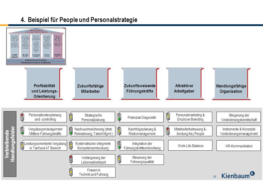 48 Personalkostenplanung und -controlling Vergütungsmanagement Mittlere Führungskräfte Leistungsorientierte Vergütung in Tarif und AT Bereich Strategi