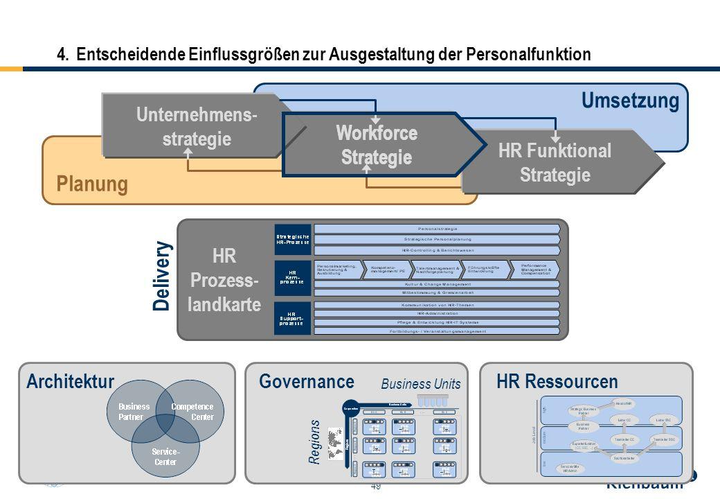 49 HR Funktional Strategie Workforce Strategie 4.Entscheidende Einflussgrößen zur Ausgestaltung der Personalfunktion Unternehmens- strategie Umsetzung