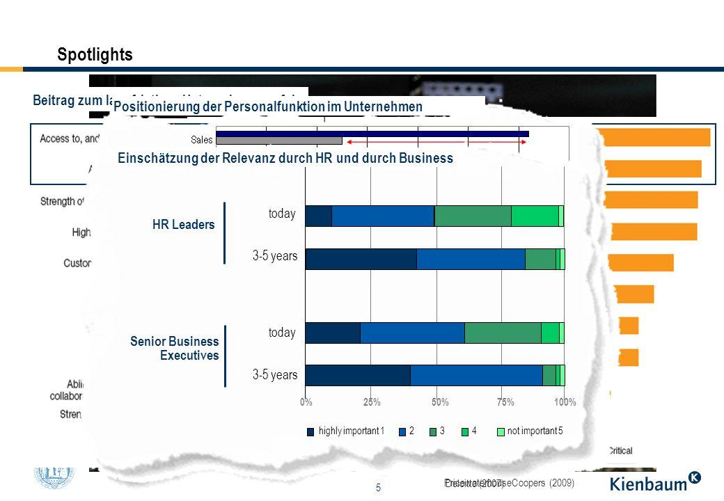 5 Spotlights 0% Beitrag zum langfristigen Unternehmenserfolg Positionierung der Personalfunktion im Unternehmen highly important 1not important 5234 t