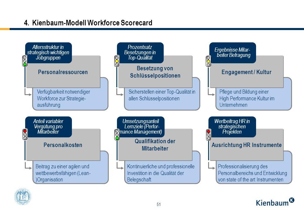 51 4.Kienbaum-Modell Workforce Scorecard Personalressourcen Personalkosten Besetzung von Schlüsselpositionen Qualifikation der Mitarbeiter Engagement