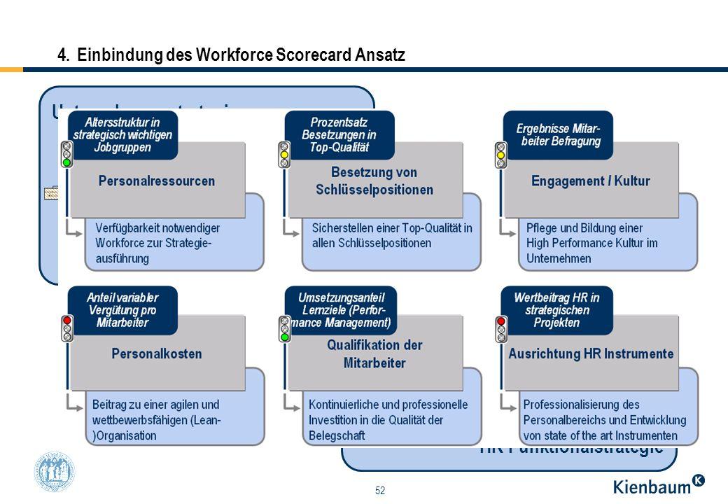 52 HR Funktionalstrategie Unternehmensstrategie 4.Einbindung des Workforce Scorecard Ansatz Kienbaum-Modell Workforce Scorecard